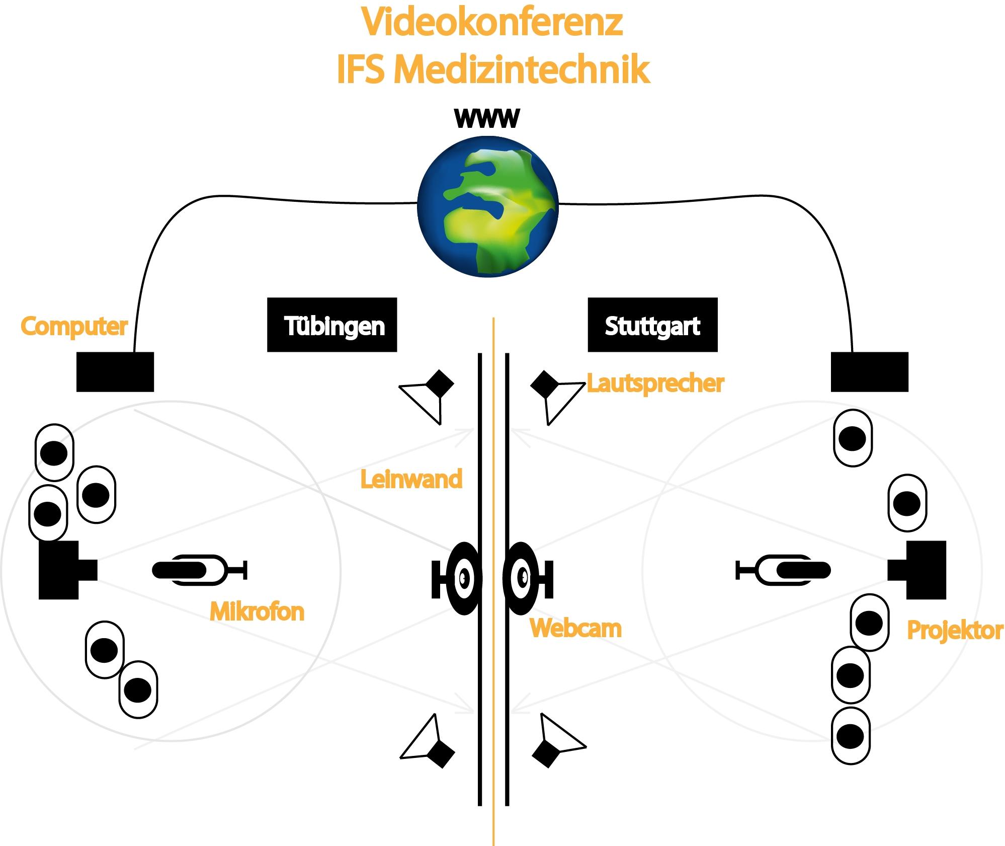 Schema Videoübertragung